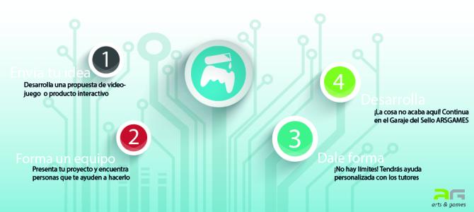 Las cuatro claves del Playlab
